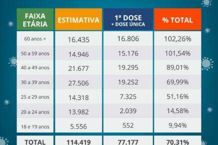 Pinhais já vacinou 70,31% da população com pelo menos a 1ª dose da vacina